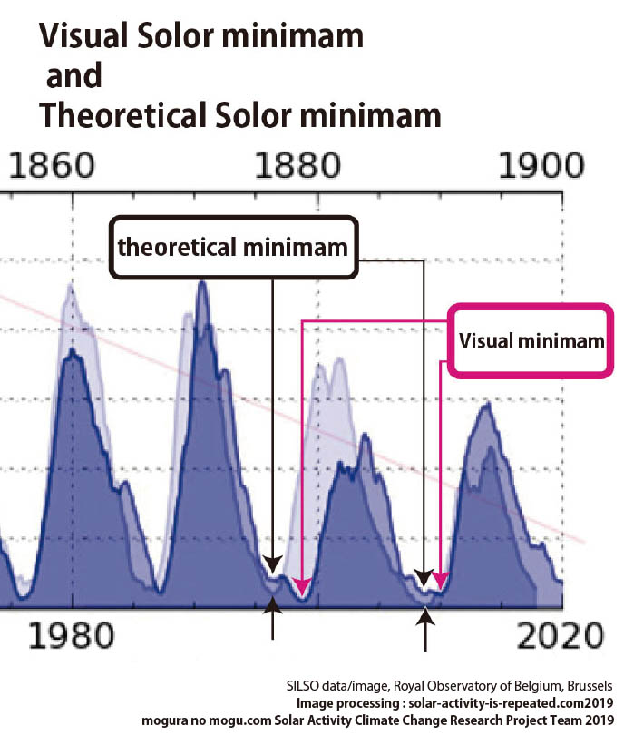 Solar activity is repeated